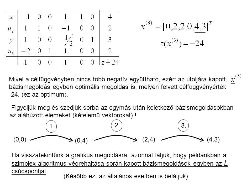 Mivel a célfüggvényben nincs több negatív együttható, ezért az utoljára kapott bázismegoldás egyben optimális megoldás is, melyen felvett célfüggvényérték -24.