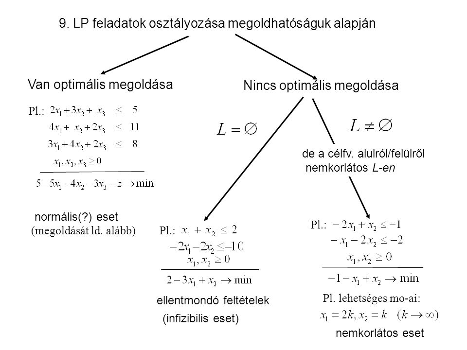 9. LP feladatok osztályozása megoldhatóságuk alapján Van optimális megoldása Nincs optimális megoldása normális(?) eset ellentmondó feltételek (infizi