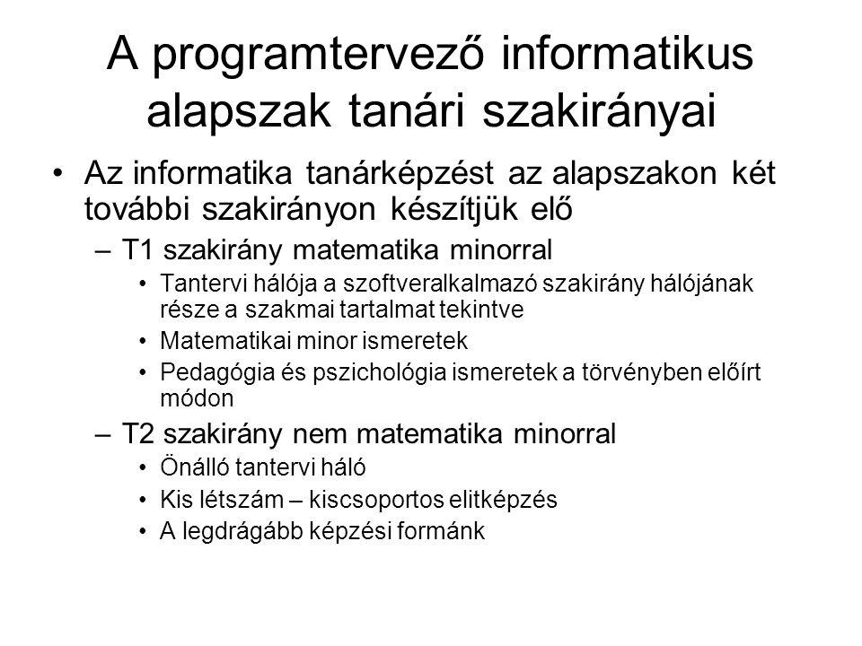 A programtervező informatikus alapszak tanári szakirányai Az informatika tanárképzést az alapszakon két további szakirányon készítjük elő –T1 szakirán
