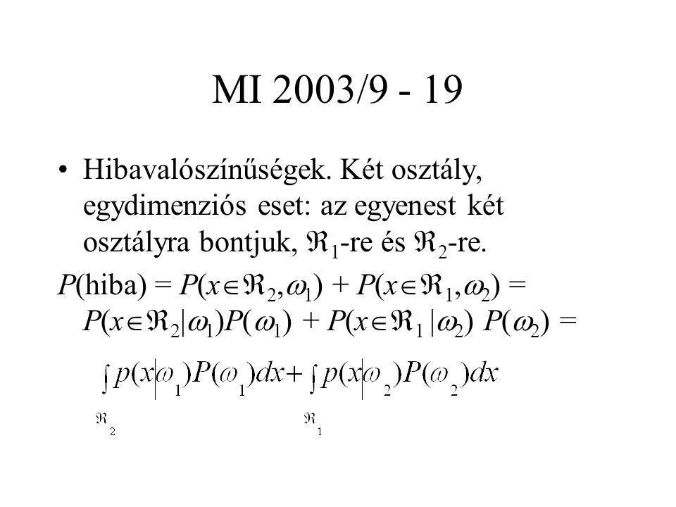 MI 2003/9 - 19 Hibavalószínűségek. Két osztály, egydimenziós eset: az egyenest két osztályra bontjuk,  1 -re és  2 -re. P(hiba) = P(x  2,  1 ) +