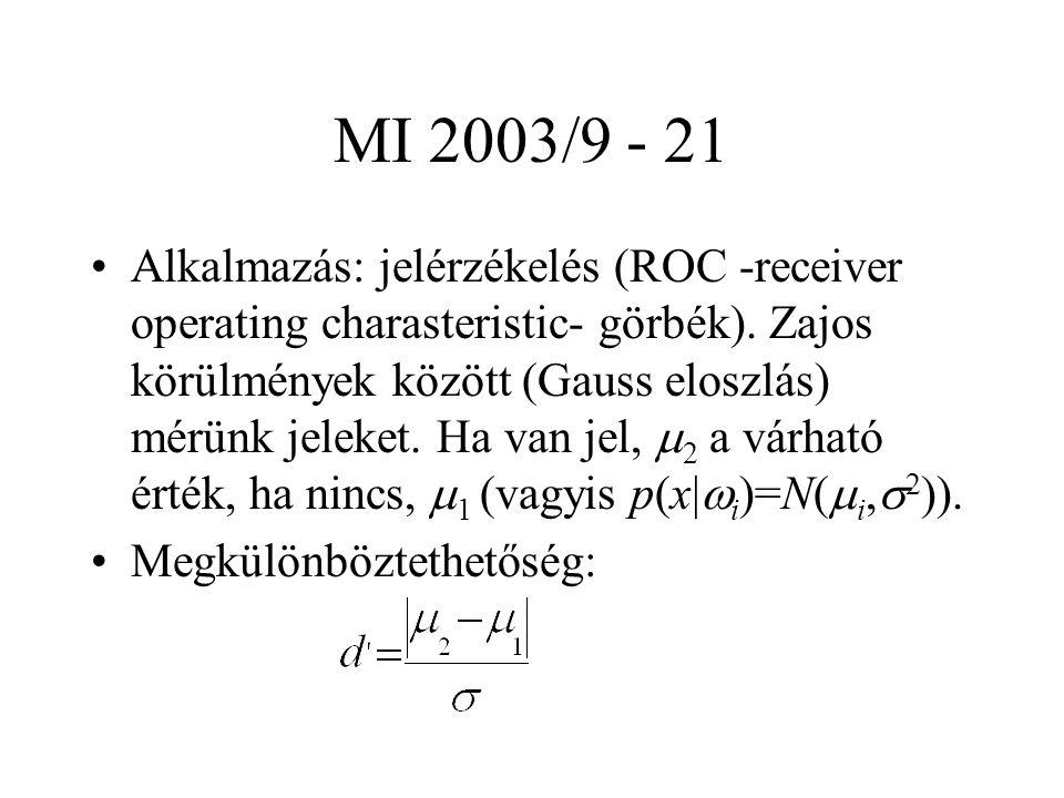MI 2003/9 - 21 Alkalmazás: jelérzékelés (ROC -receiver operating charasteristic- görbék). Zajos körülmények között (Gauss eloszlás) mérünk jeleket. Ha