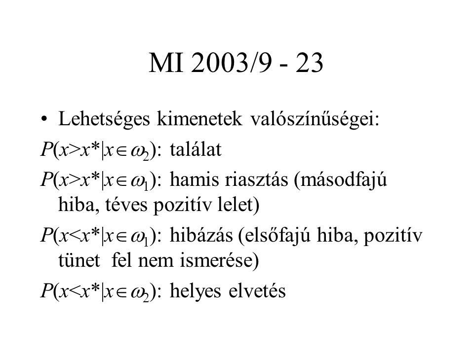 MI 2003/9 - 23 Lehetséges kimenetek valószínűségei: P(x>x*|x  2 ): találat P(x>x*|x  1 ): hamis riasztás (másodfajú hiba, téves pozitív lelet) P(x<x*|x  1 ): hibázás (elsőfajú hiba, pozitív tünet fel nem ismerése) P(x<x*|x  2 ): helyes elvetés