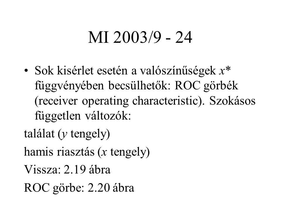MI 2003/9 - 24 Sok kisérlet esetén a valószínűségek x* függvényében becsülhetők: ROC görbék (receiver operating characteristic). Szokásos független vá