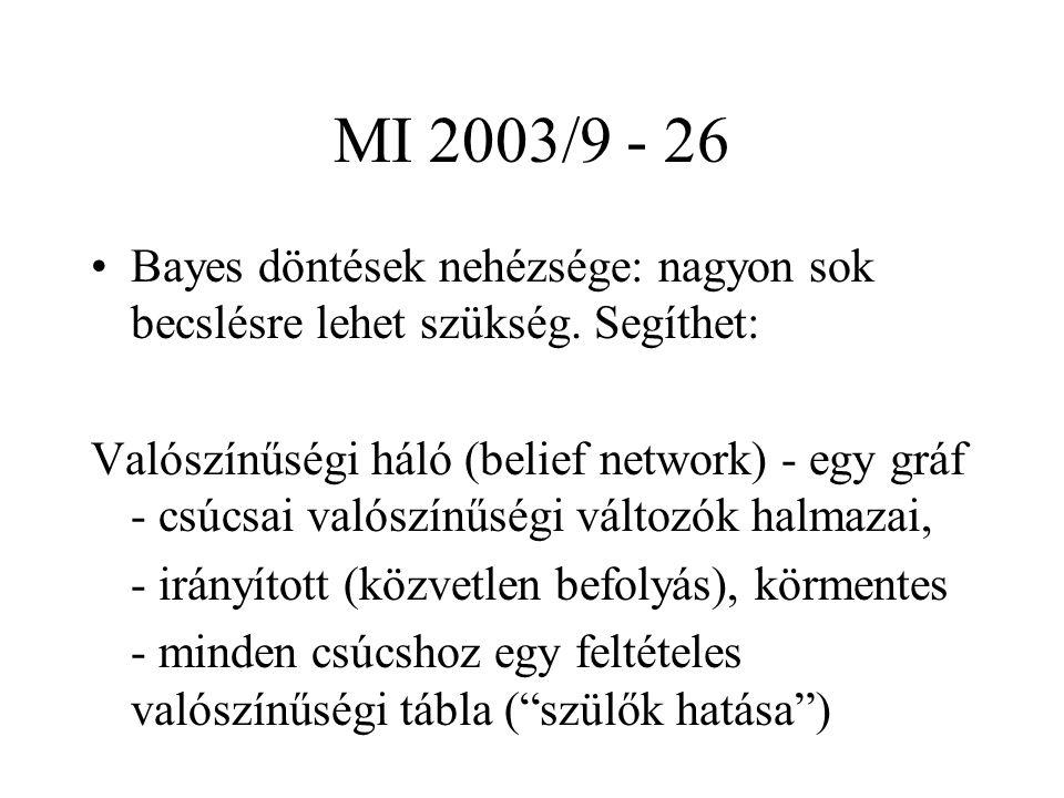MI 2003/9 - 26 Bayes döntések nehézsége: nagyon sok becslésre lehet szükség. Segíthet: Valószínűségi háló (belief network) - egy gráf - csúcsai valósz