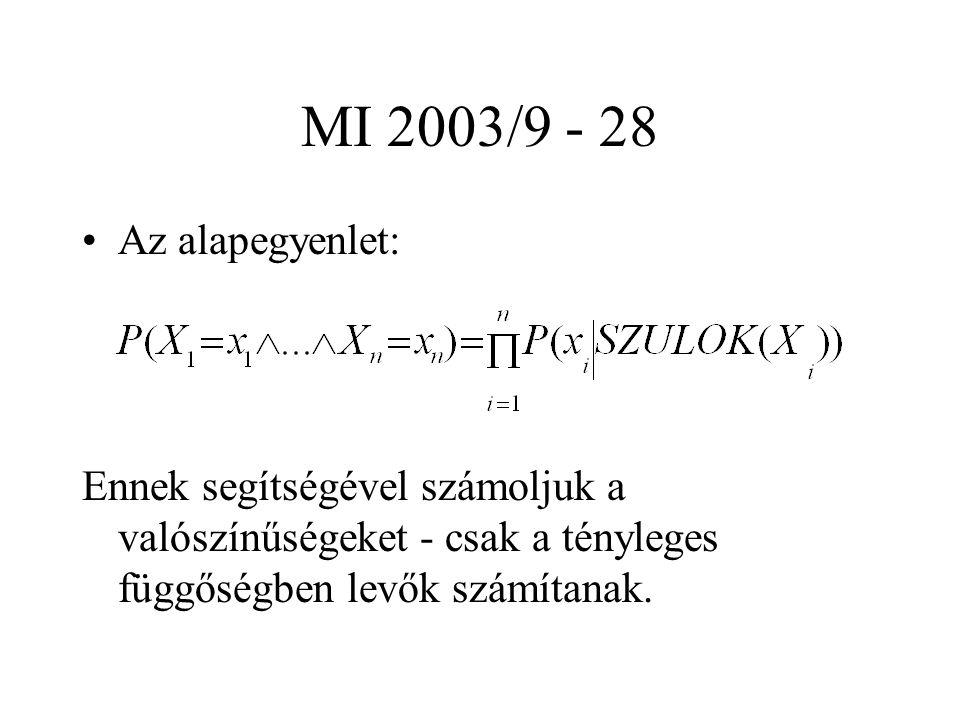 MI 2003/9 - 28 Az alapegyenlet: Ennek segítségével számoljuk a valószínűségeket - csak a tényleges függőségben levők számítanak.