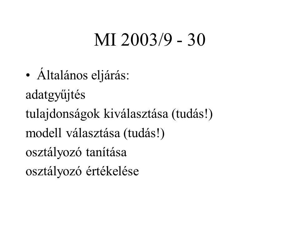 MI 2003/9 - 30 Általános eljárás: adatgyűjtés tulajdonságok kiválasztása (tudás!) modell választása (tudás!) osztályozó tanítása osztályozó értékelése