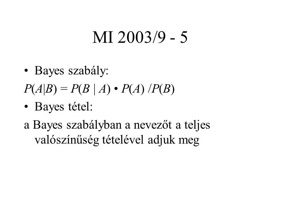 MI 2003/9 - 5 Bayes szabály: P(A|B) = P(B | A) P(A) /P(B) Bayes tétel: a Bayes szabályban a nevezőt a teljes valószínűség tételével adjuk meg