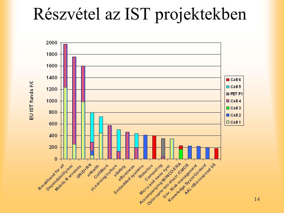 14 Részvétel az IST projektekben