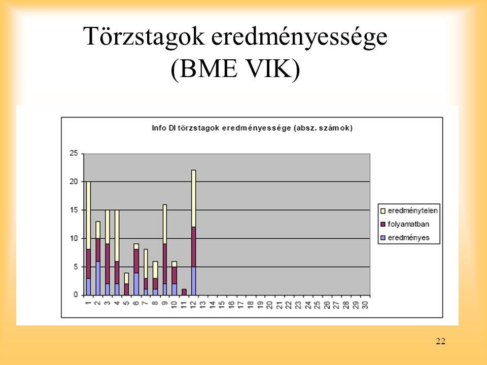 22 Törzstagok eredményessége (BME VIK)