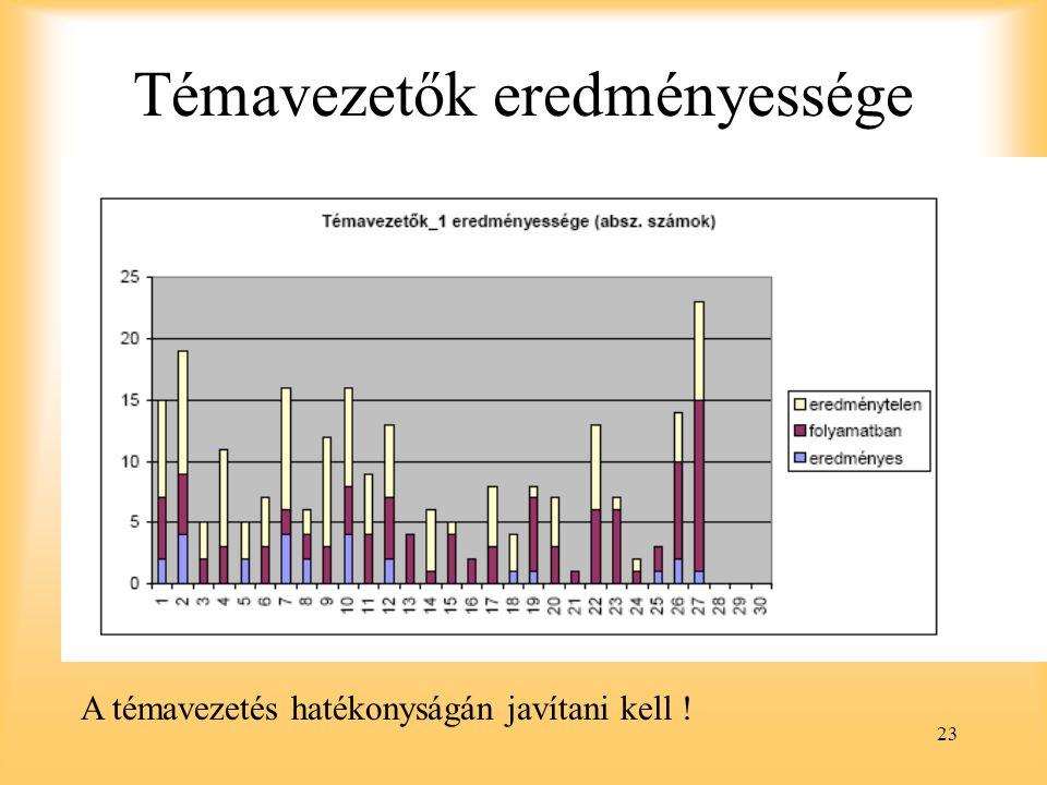 23 Témavezetők eredményessége A témavezetés hatékonyságán javítani kell !