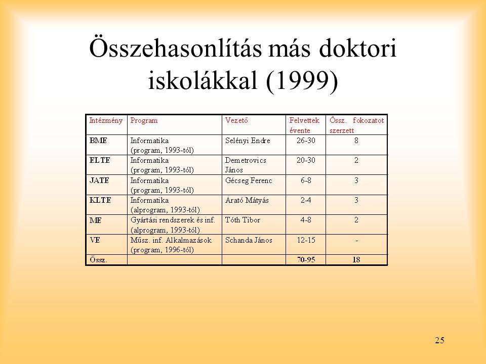 25 Összehasonlítás más doktori iskolákkal (1999)