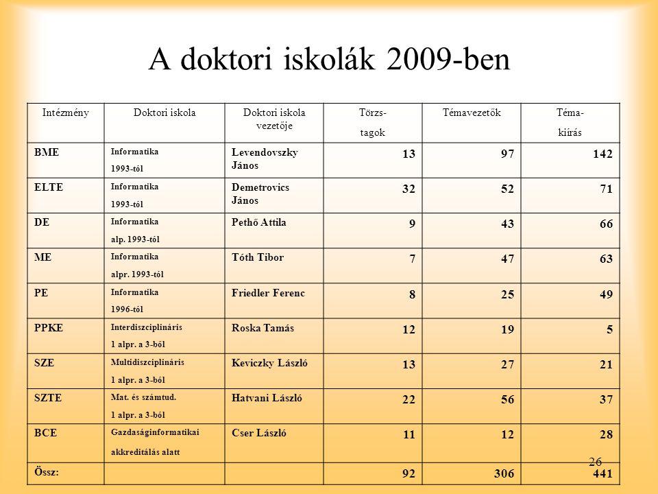 26 A doktori iskolák 2009-ben IntézményDoktori iskolaDoktori iskola vezetője Törzs-TémavezetőkTéma- tagokkiírás BME Informatika Levendovszky János 1397142 1993-tól ELTE Informatika Demetrovics János 325271 1993-tól DE Informatika Pethő Attila 94366 alp.