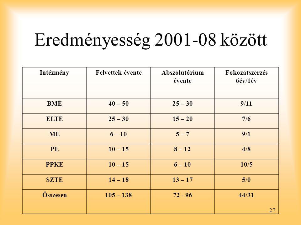 27 Eredményesség 2001-08 között IntézményFelvettek éventeAbszolutórium évente Fokozatszerzés 6év/1év BME40 – 5025 – 309/11 ELTE25 – 3015 – 207/6 ME6 – 105 – 79/1 PE10 – 158 – 124/8 PPKE10 – 156 – 1010/5 SZTE14 – 1813 – 175/0 Összesen105 – 13872 - 9644/31