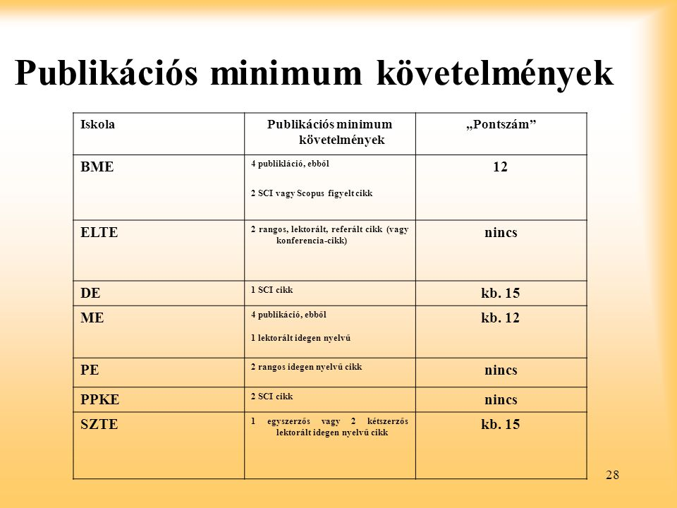 """28 Publikációs minimum követelmények IskolaPublikációs minimum követelmények """"Pontszám BME 4 publikláció, ebből 12 2 SCI vagy Scopus figyelt cikk ELTE 2 rangos, lektorált, referált cikk (vagy konferencia-cikk) nincs DE 1 SCI cikk kb."""
