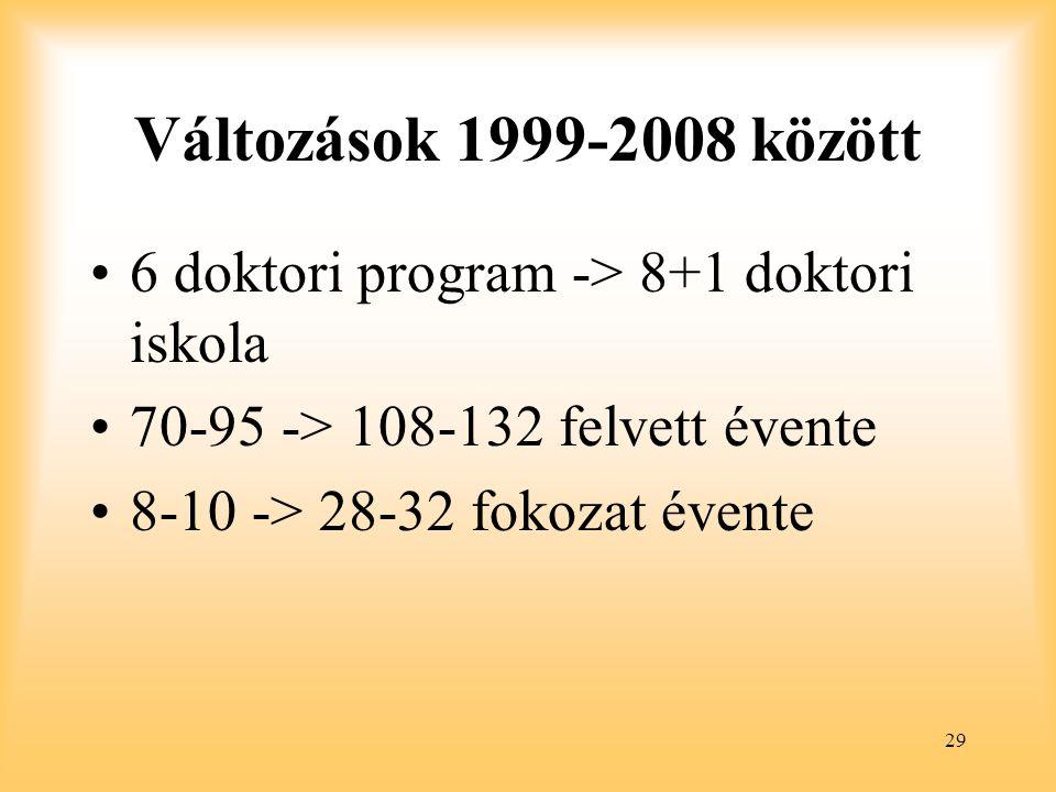 29 Változások 1999-2008 között 6 doktori program -> 8+1 doktori iskola 70-95 -> 108-132 felvett évente 8-10 -> 28-32 fokozat évente