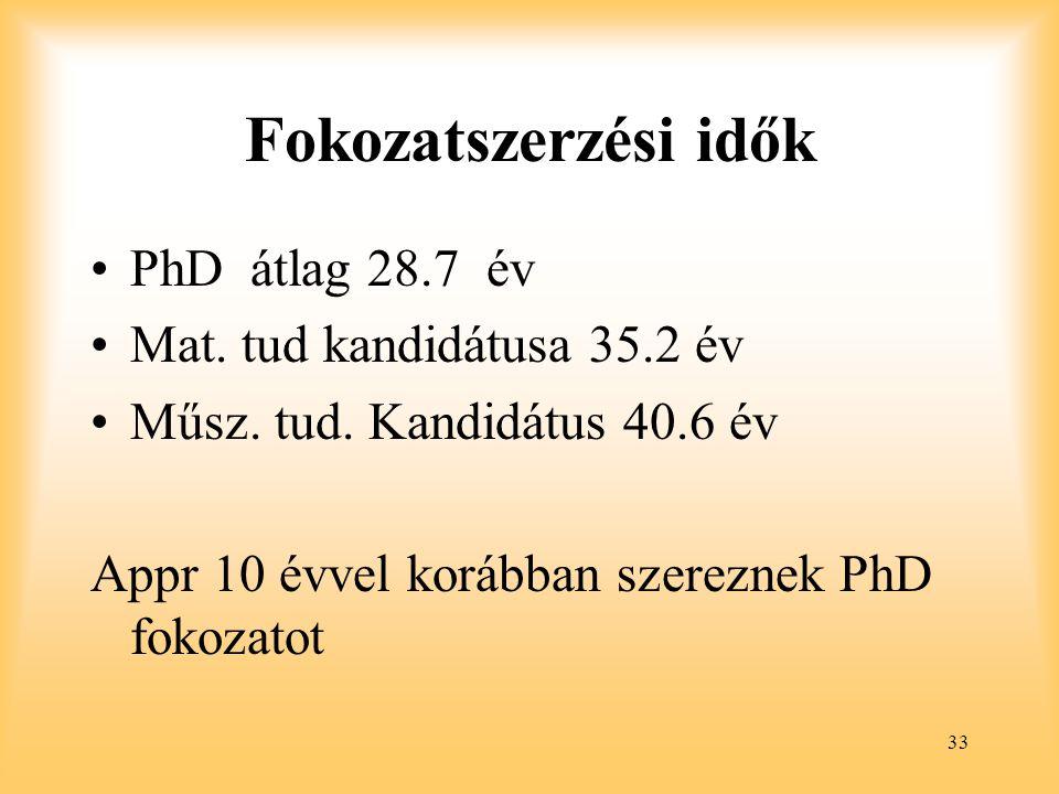 33 Fokozatszerzési idők PhD átlag 28.7 év Mat.tud kandidátusa 35.2 év Műsz.