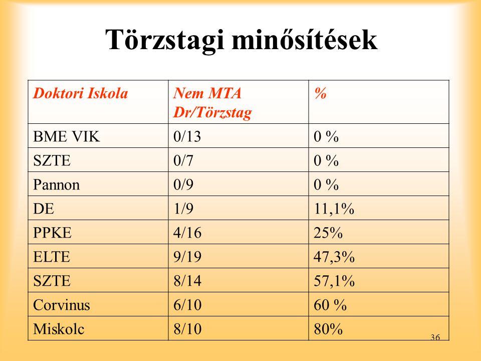 36 Törzstagi minősítések Doktori IskolaNem MTA Dr/Törzstag % BME VIK0/130 % SZTE0/70 % Pannon0/90 % DE1/911,1% PPKE4/1625% ELTE9/1947,3% SZTE8/1457,1% Corvinus6/1060 % Miskolc8/1080%
