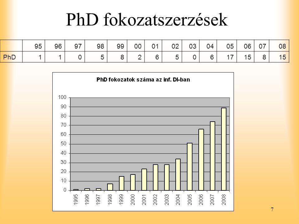 7 PhD fokozatszerzések 9596979899000102030405060708 PhD110582650617158