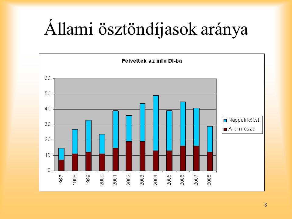 8 Állami ösztöndíjasok aránya