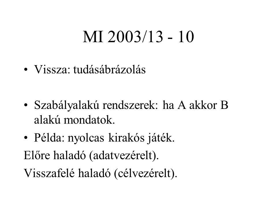 MI 2003/13 - 10 Vissza: tudásábrázolás Szabályalakú rendszerek: ha A akkor B alakú mondatok. Példa: nyolcas kirakós játék. Előre haladó (adatvezérelt)