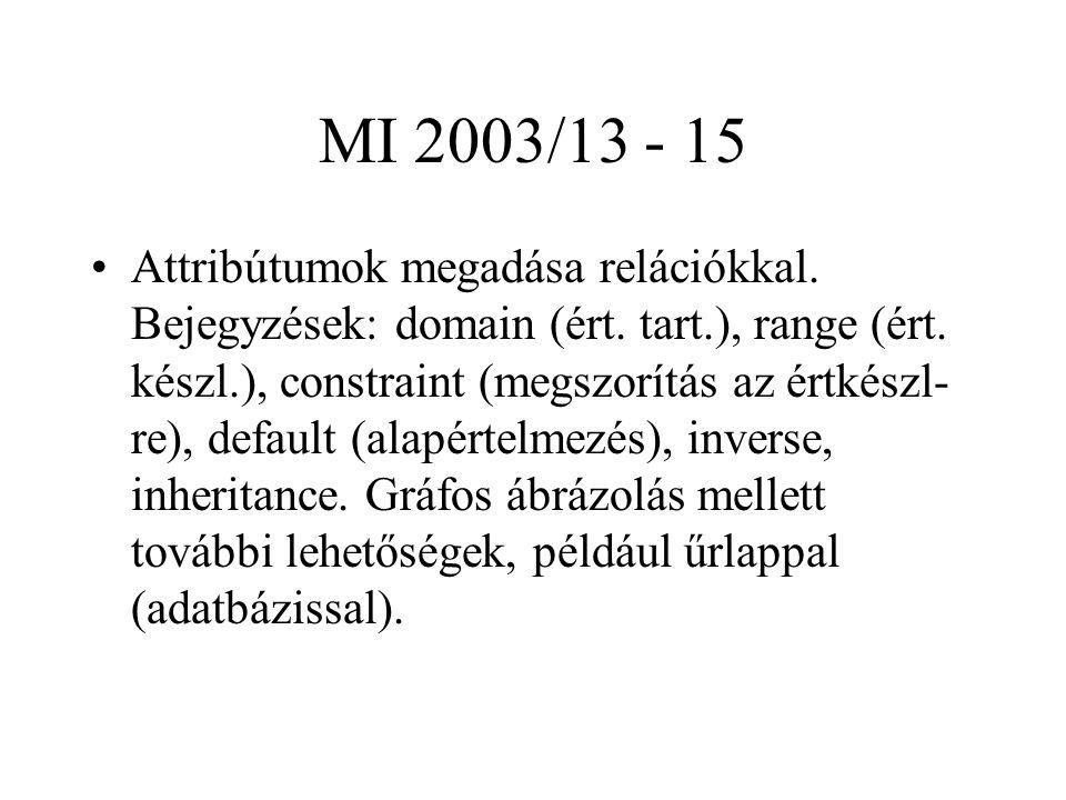 MI 2003/13 - 15 Attribútumok megadása relációkkal. Bejegyzések: domain (ért. tart.), range (ért. készl.), constraint (megszorítás az értkészl- re), de