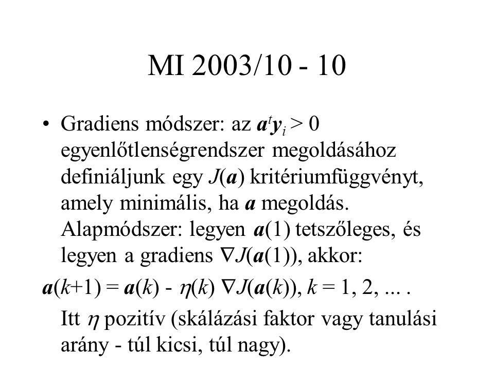 MI 2003/10 - 10 Gradiens módszer: az a t y i > 0 egyenlőtlenségrendszer megoldásához definiáljunk egy J(a) kritériumfüggvényt, amely minimális, ha a megoldás.
