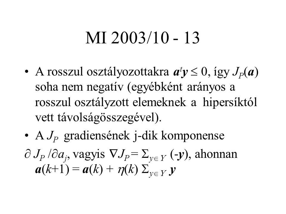 MI 2003/10 - 13 A rosszul osztályozottakra a t y  0, így J P (a) soha nem negatív (egyébként arányos a rosszul osztályzott elemeknek a hipersíktól vett távolságösszegével).