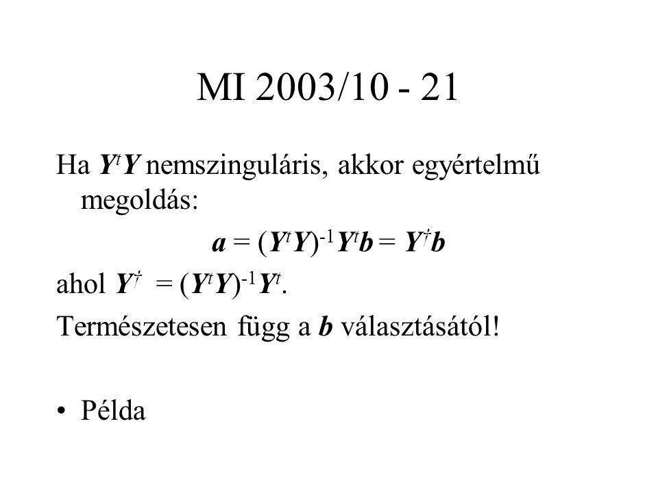MI 2003/10 - 21 Ha Y t Y nemszinguláris, akkor egyértelmű megoldás: a = (Y t Y) -1 Y t b = Y † b ahol Y † = (Y t Y) -1 Y t.