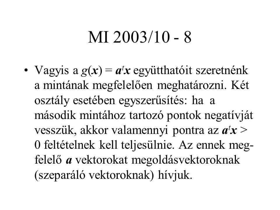 MI 2003/10 - 8 Vagyis a g(x) = a t x együtthatóit szeretnénk a mintának megfelelően meghatározni.