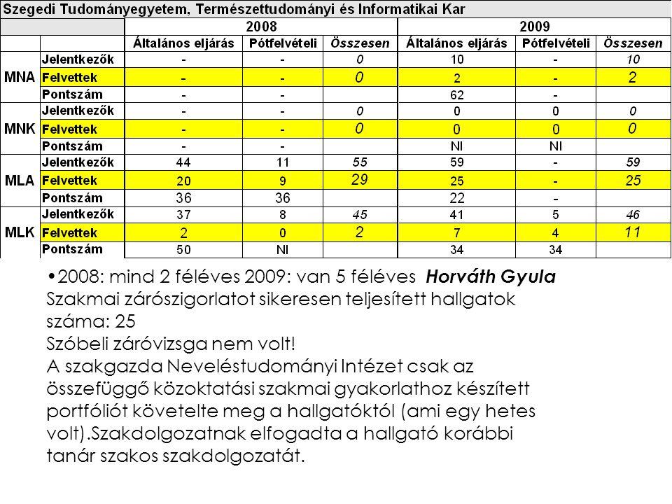 2008: mind 2 féléves 2009: van 5 féléves Horváth Gyula Szakmai zárószigorlatot sikeresen teljesített hallgatok száma: 25 Szóbeli záróvizsga nem volt.