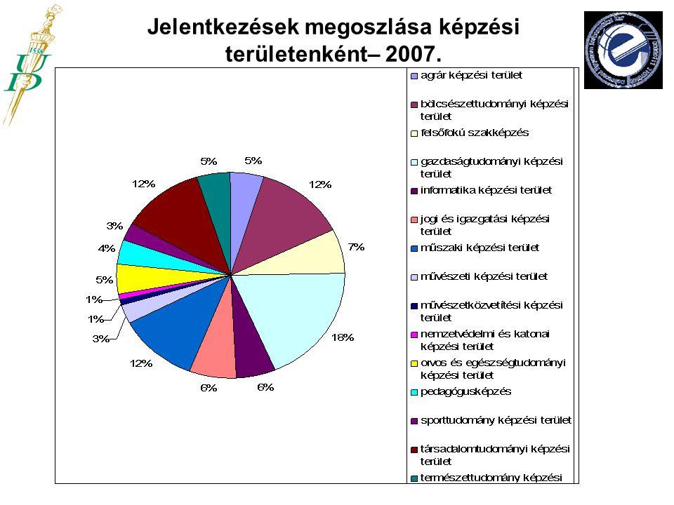 Jelentkezések megoszlása képzési területenként– 2007.