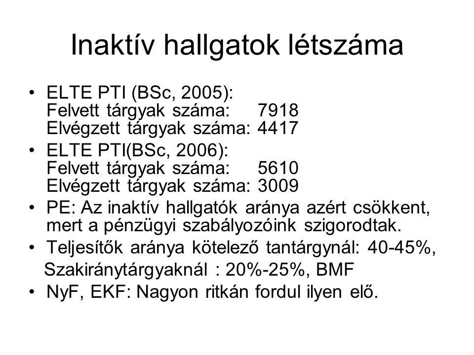 Inaktív hallgatok létszáma ELTE PTI (BSc, 2005): Felvett tárgyak száma: 7918 Elvégzett tárgyak száma: 4417 ELTE PTI(BSc, 2006): Felvett tárgyak száma: