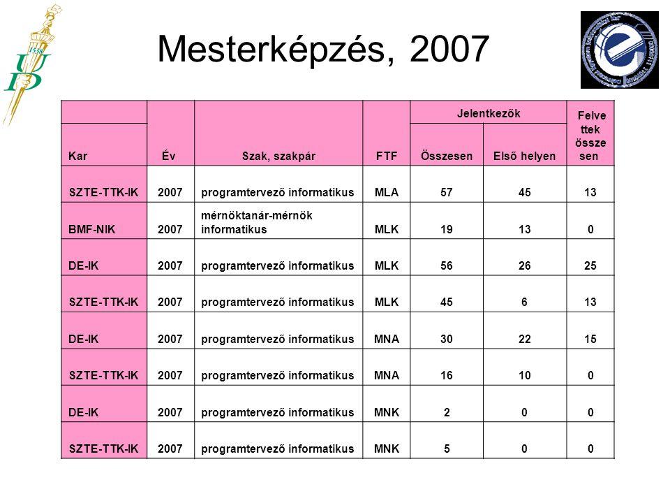 Mesterképzés, 2007 Év Szak, szakpár FTF Jelentkezők Felve ttek össze sen Kar Összesen Első helyen SZTE-TTK-IK2007programtervező informatikusMLA574513