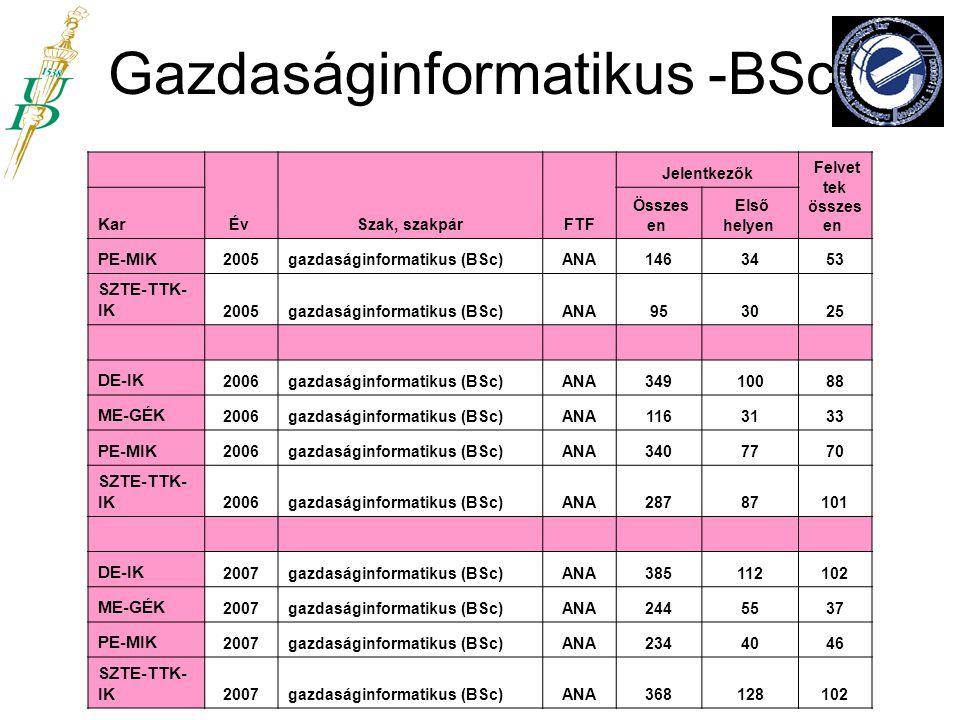 Gazdaságinformatikus -BSc Év Szak, szakpár FTF Jelentkezők Felvet tek összes en Kar Összes en Első helyen PE-MIK 2005gazdaságinformatikus (BSc)ANA1463