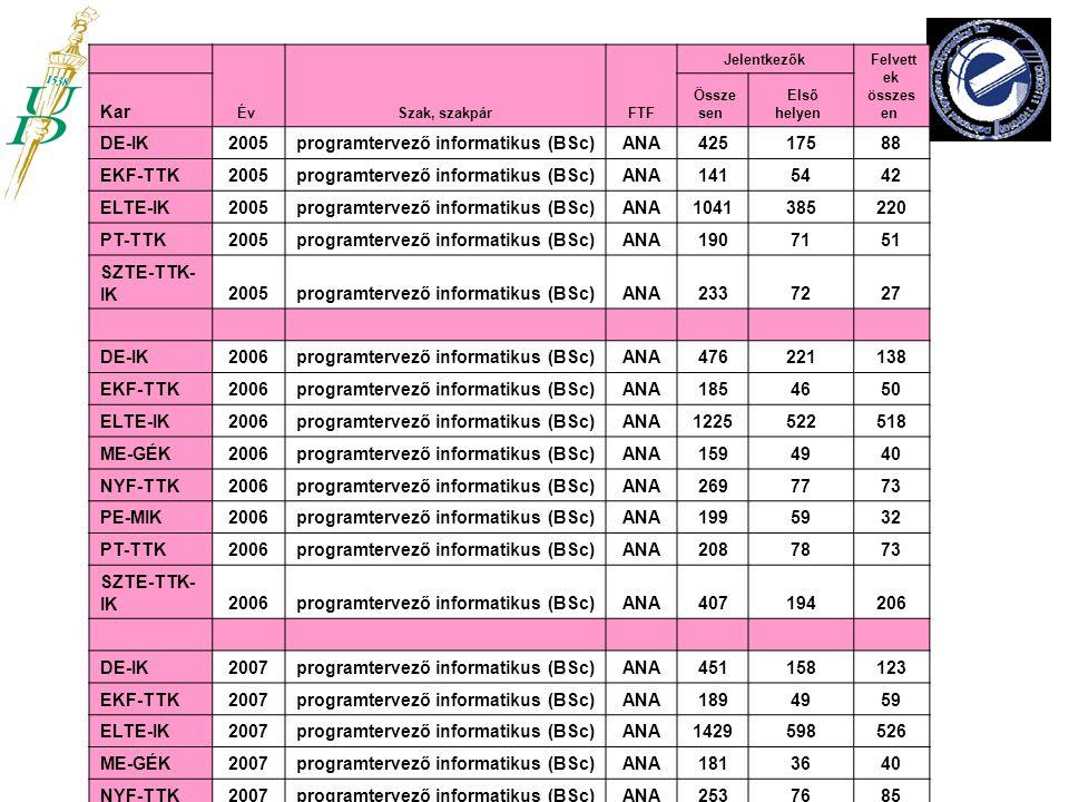 Év Szak, szakpár FTF Jelentkezők Felvett ek összes en Kar Össze sen Első helyen DE-IK2005programtervező informatikus (BSc)ANA42517588 EKF-TTK2005progr