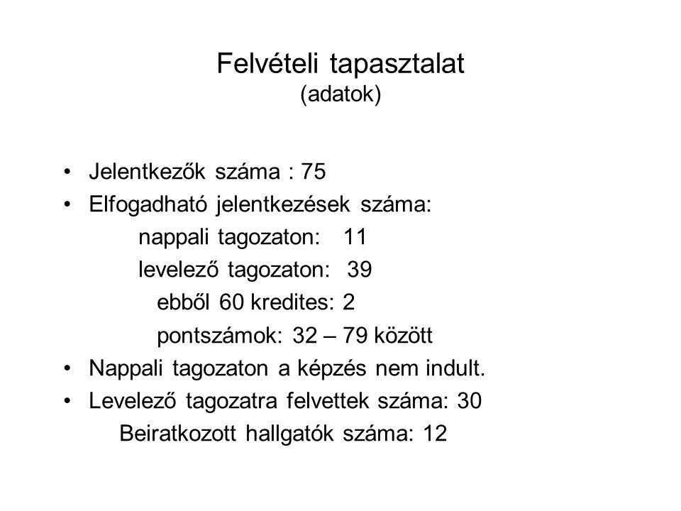Felvételi tapasztalat (adatok) Jelentkezők száma : 75 Elfogadható jelentkezések száma: nappali tagozaton: 11 levelező tagozaton: 39 ebből 60 kredites: 2 pontszámok: 32 – 79 között Nappali tagozaton a képzés nem indult.