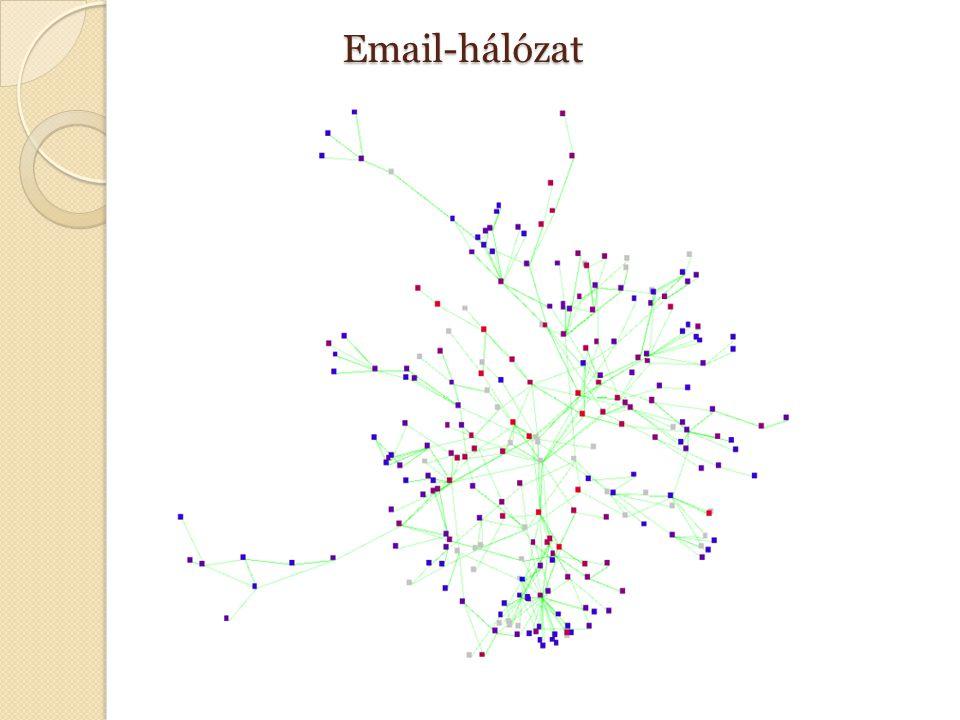 Email-hálózat