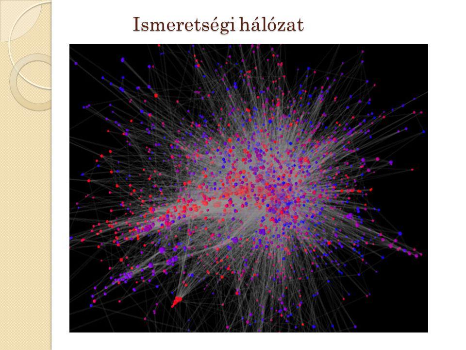 Ismeretségi hálózat