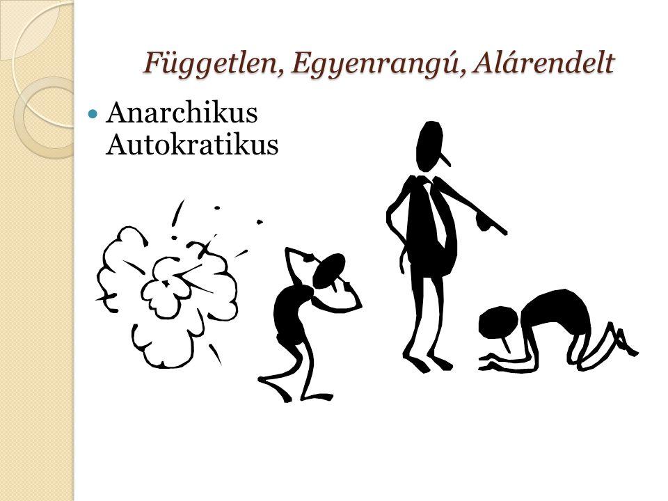 Független, Egyenrangú, Alárendelt Anarchikus Autokratikus