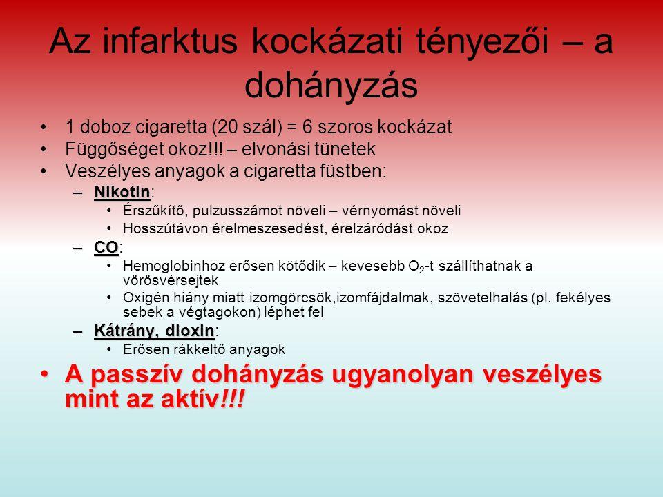 Az infarktus kockázati tényezői – a dohányzás 1 doboz cigaretta (20 szál) = 6 szoros kockázat Függőséget okoz!!.