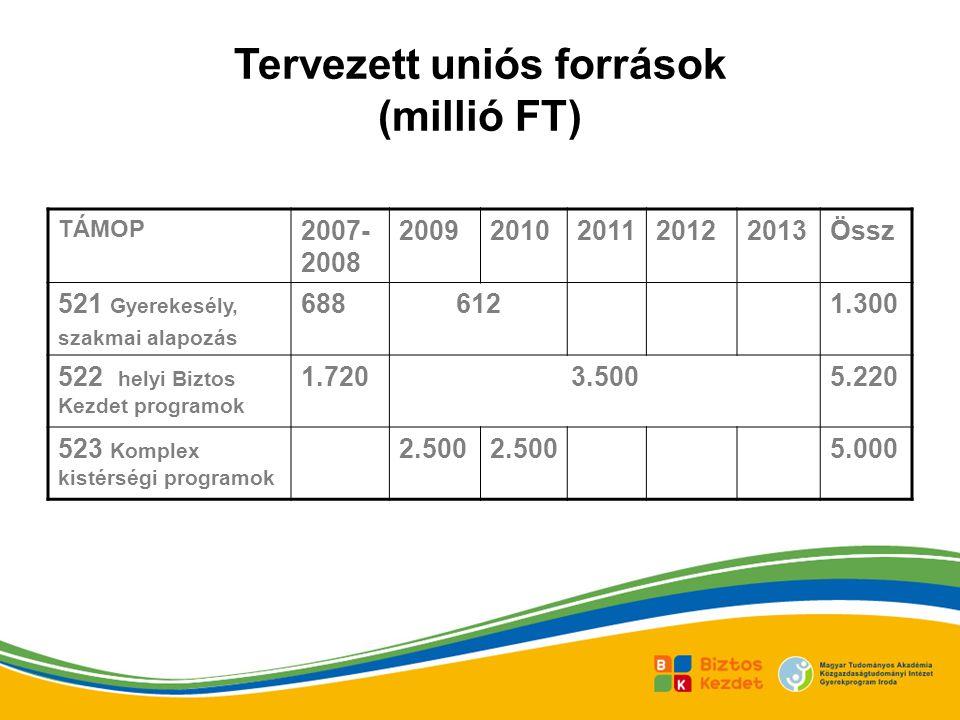 Tervezett uniós források (millió FT) TÁMOP 2007- 2008 20092010201120122013Össz 521 Gyerekesély, szakmai alapozás 6886121.300 522 helyi Biztos Kezdet programok 1.7203.5005.220 523 Komplex kistérségi programok 2.500 5.000