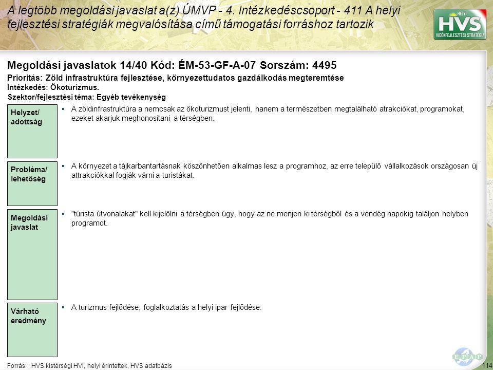 114 Forrás:HVS kistérségi HVI, helyi érintettek, HVS adatbázis Megoldási javaslatok 14/40 Kód: ÉM-53-GF-A-07 Sorszám: 4495 A legtöbb megoldási javasla