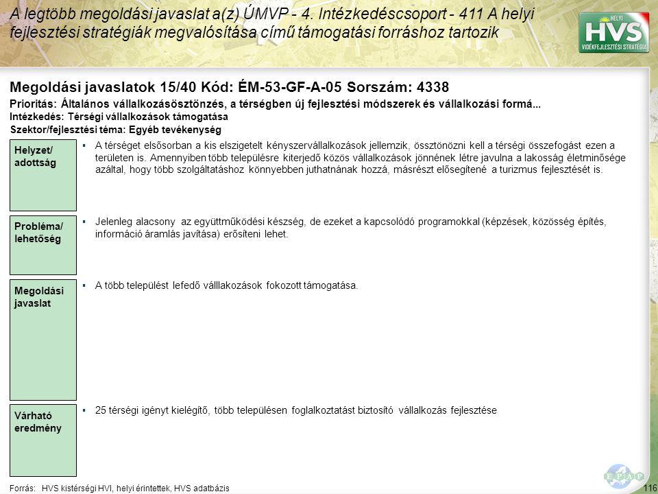 116 Forrás:HVS kistérségi HVI, helyi érintettek, HVS adatbázis Megoldási javaslatok 15/40 Kód: ÉM-53-GF-A-05 Sorszám: 4338 A legtöbb megoldási javasla