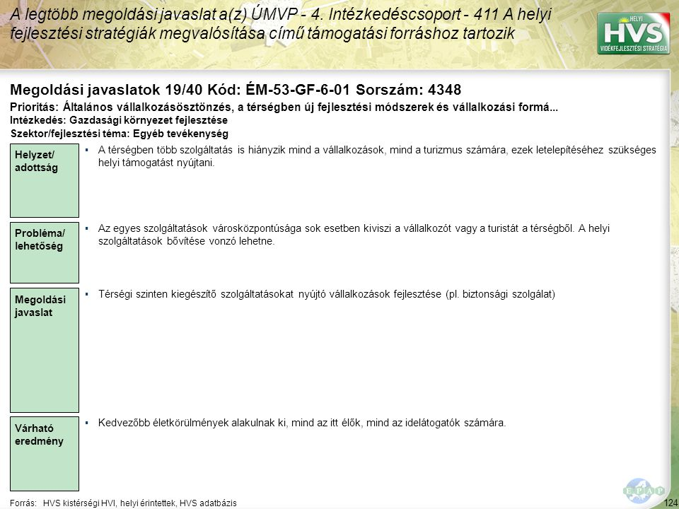 124 Forrás:HVS kistérségi HVI, helyi érintettek, HVS adatbázis Megoldási javaslatok 19/40 Kód: ÉM-53-GF-6-01 Sorszám: 4348 A legtöbb megoldási javasla