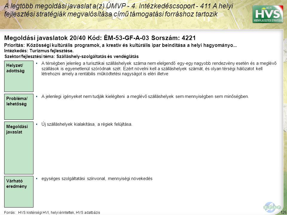 126 Forrás:HVS kistérségi HVI, helyi érintettek, HVS adatbázis Megoldási javaslatok 20/40 Kód: ÉM-53-GF-A-03 Sorszám: 4221 A legtöbb megoldási javasla