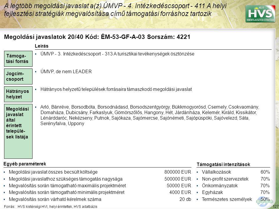 128 Forrás:HVS kistérségi HVI, helyi érintettek, HVS adatbázis Megoldási javaslatok 21/40 Kód: ÉM-53-SzF-A-08 Sorszám: 4426 A legtöbb megoldási javaslat a(z) ÚMVP - 4.