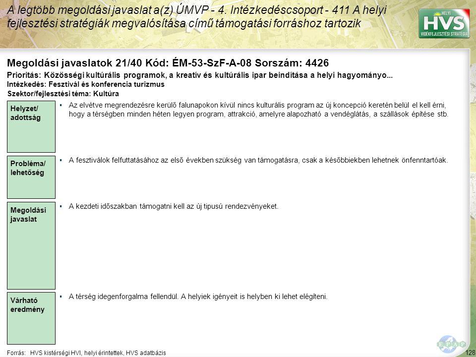 128 Forrás:HVS kistérségi HVI, helyi érintettek, HVS adatbázis Megoldási javaslatok 21/40 Kód: ÉM-53-SzF-A-08 Sorszám: 4426 A legtöbb megoldási javasl