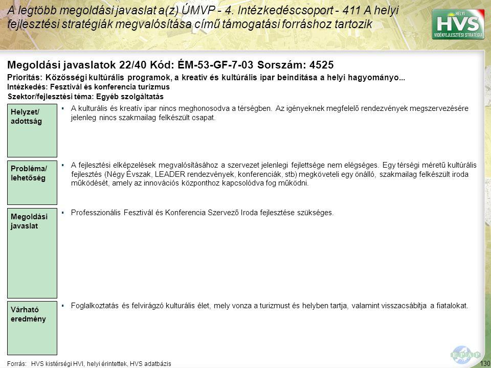 130 Forrás:HVS kistérségi HVI, helyi érintettek, HVS adatbázis Megoldási javaslatok 22/40 Kód: ÉM-53-GF-7-03 Sorszám: 4525 A legtöbb megoldási javasla