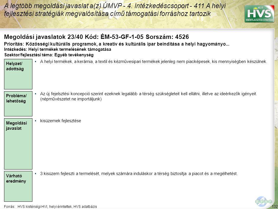 132 Forrás:HVS kistérségi HVI, helyi érintettek, HVS adatbázis Megoldási javaslatok 23/40 Kód: ÉM-53-GF-1-05 Sorszám: 4526 A legtöbb megoldási javasla