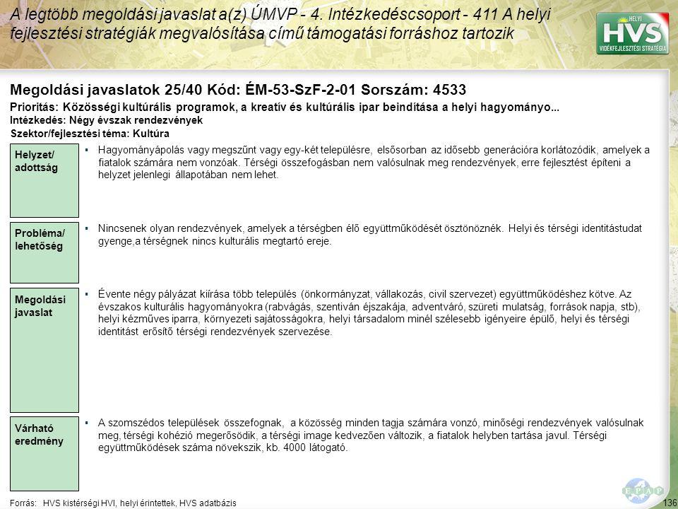 136 Forrás:HVS kistérségi HVI, helyi érintettek, HVS adatbázis Megoldási javaslatok 25/40 Kód: ÉM-53-SzF-2-01 Sorszám: 4533 A legtöbb megoldási javaslat a(z) ÚMVP - 4.
